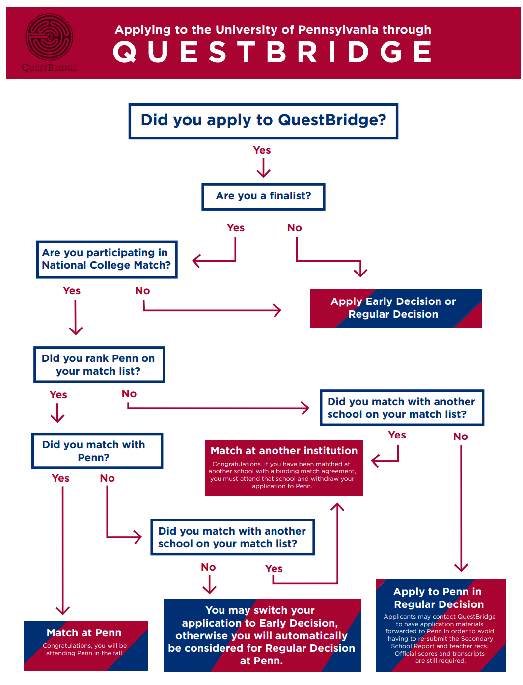 questbridge flowchart